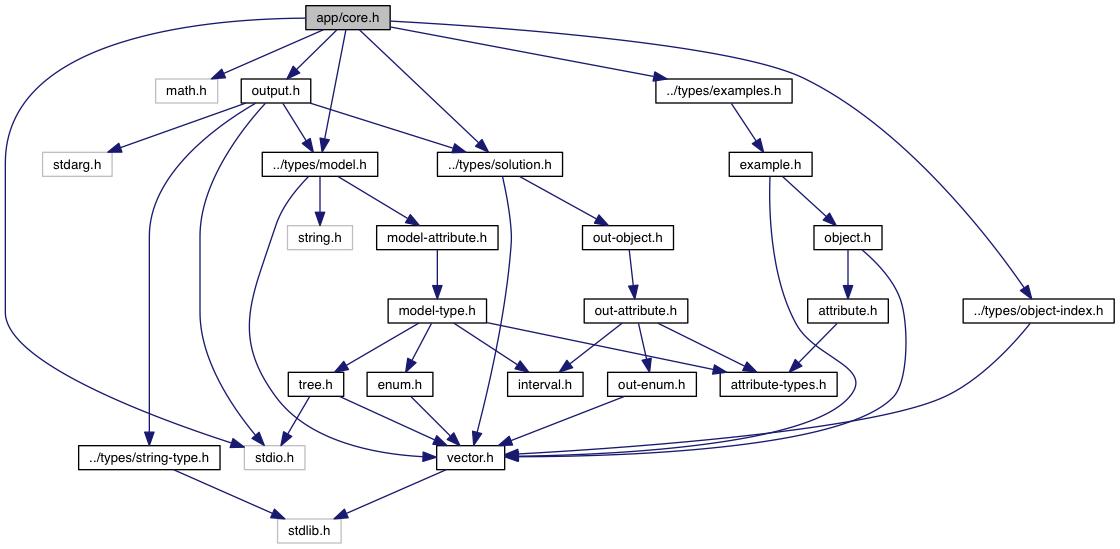 Example Of Diagram